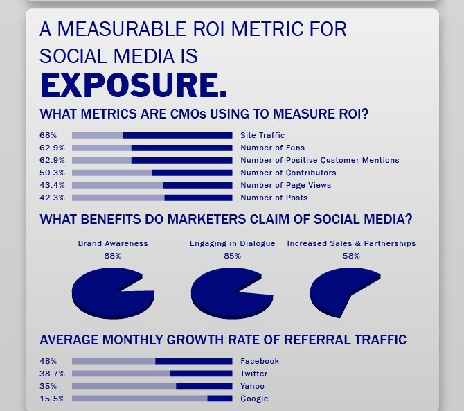 Social media's return on investment (ROI) an be measured in exposure. Credit: Odm Group