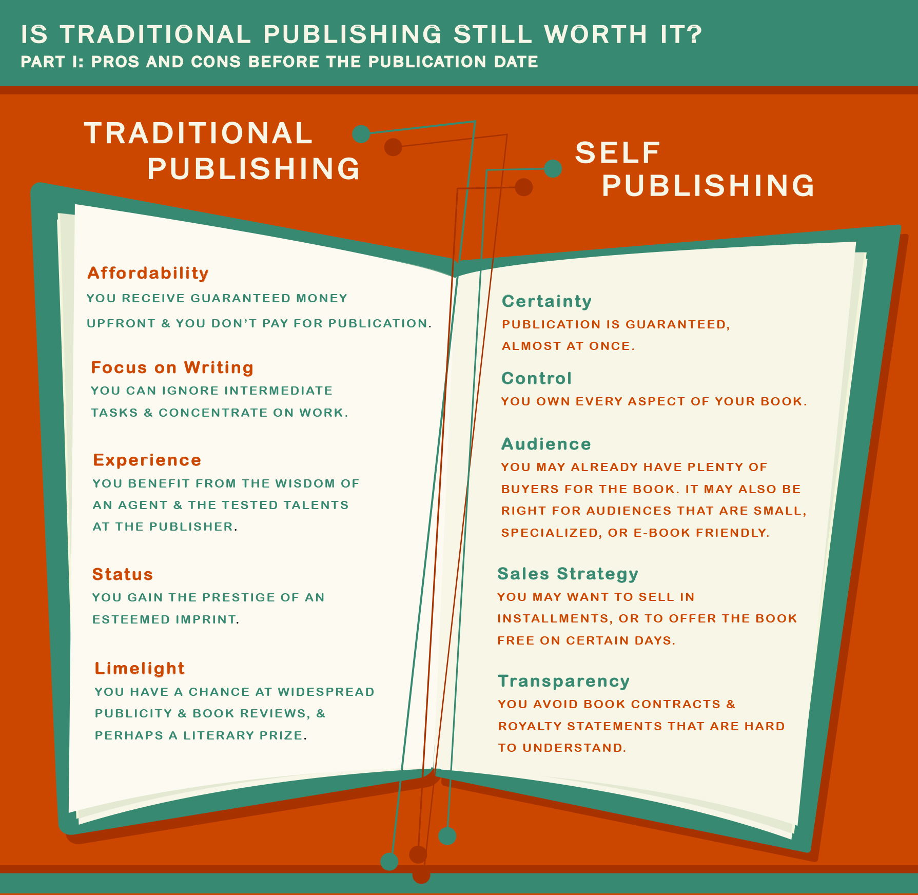 Infographic is traditional publishing worth it- part 1