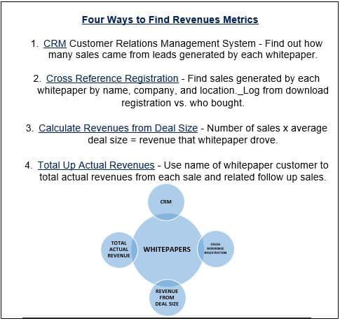 RevenueMetrics